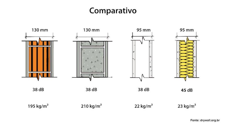 steel-frame-isolacao-sonora-comparativo