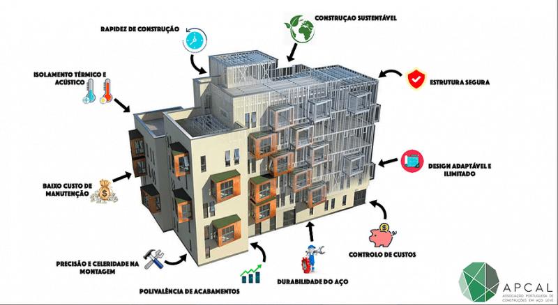 Associação Portuguesa de Construções em Aço Leve